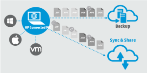 règles de restriction de partage des données.