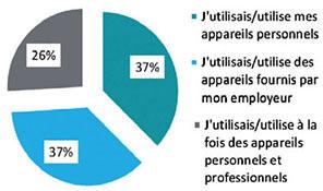 Part des appareils personnels et professionnels utilisés dans le travail à distance. Source : Citrix, décembre 2014