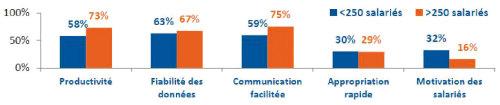 Les retours sur investissement sont d'abord attendus dans la communication. Quels seraient selon vous les retours sur investissements attendus d'un SIRH informatisé ? ROI : Communication, productivité et fiabilité des données. (Baromètre RH 2014 CXP/Bodet Software)