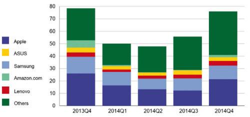Les ventes de tablettes par fabricants sur l'année 2014