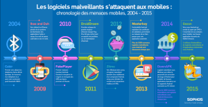 Evolution menaces mobiles de 2004 à 2015
