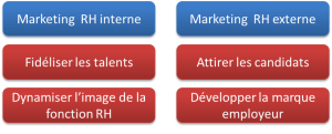 Outils du marketing RH