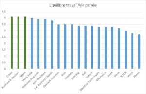 Vie privée et travail : quel équilibre ?