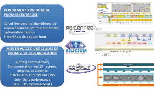 Le logiciel Agicentre pilote l'ensemble du renouvellement du parc informatique