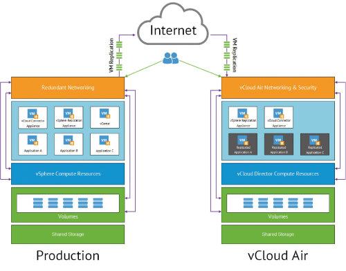 Le Cloud hybride selon VMware avec à gauche la production effectuée en interne et la réplication ou l'ajout des tâches dans le Cloud à droite.