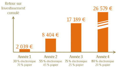 Un ROI de 26 579€ en quatre ans