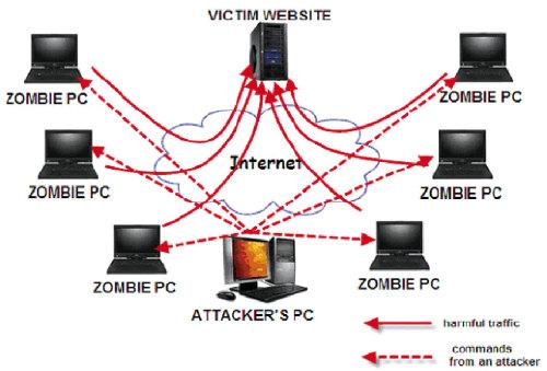 Le fonctionnement d'une attaque DDoS avec des PC zombies.