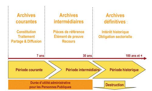 Durée réglementaire de conservation des documents archivés