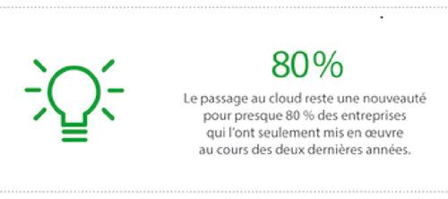 Le passage au cloud reste une nouveauté pour presque 80% des entreprises qui l'ont seulement mis en œuvre au cours des deux dernières années.
