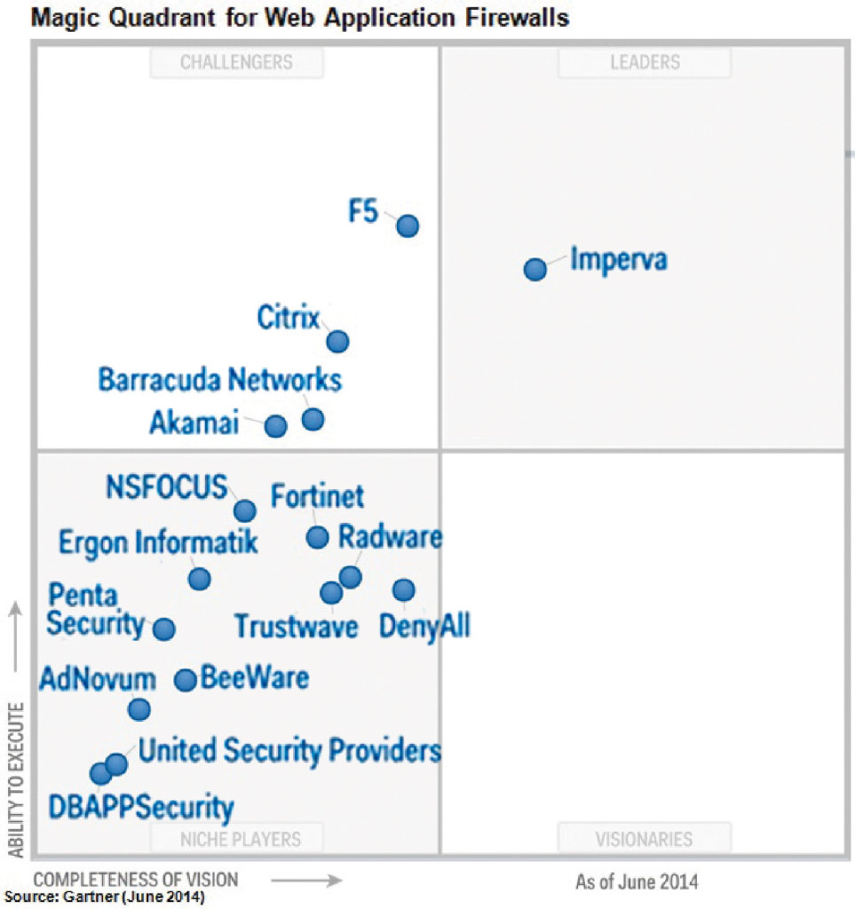 Firewalls applicatif web (WAFs) : le Magic Quadrant établit par Gartner