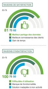 Satisfactions et insatisfactions des PME