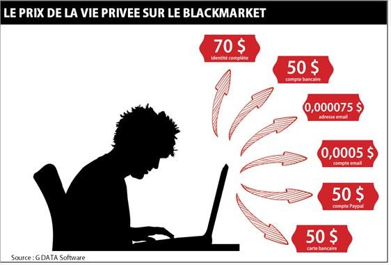 Quelques exemples de tarifs sur le e-marché noir