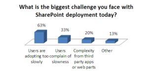 Plus de 63 % des participants à la SP TechCon (SharePoint Conference) d'Austin affirment qu'une adhésion trop lente reste l'un des principaux défis liés à l'utilisation de SharePoint