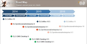 Elo Roadmap.OK2