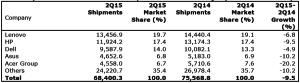 Les ventes de PC mondiales en milliers d'unités par vendeur au deuxième trimestre 2015