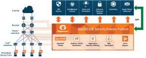 GigaSecure Plateforme-2