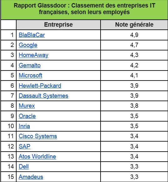 Rapport au 29/06/2015 ; le classement été réalisés sur les Notes Générales d'entreprises ayant au moins 15 comptes-rendus d'employés français anonymes