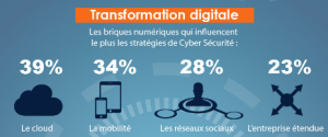 PAC Cyberscurité-Infographie