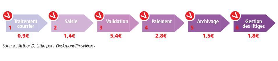 Décomposition des coûts moyens aux différentes étapes