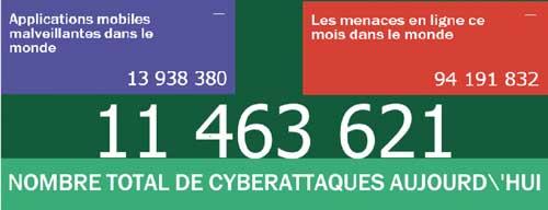On compte au quotidien 11,5 millions de cyber-attaques dans le monde !