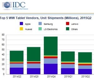 Tablettes-marché IDC Q2 2015