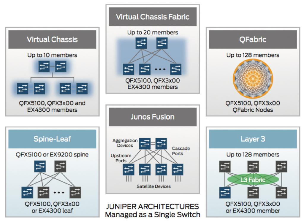 Juniper Networks propose plusieurs voies pour simplifier l'architecture du datacenter.