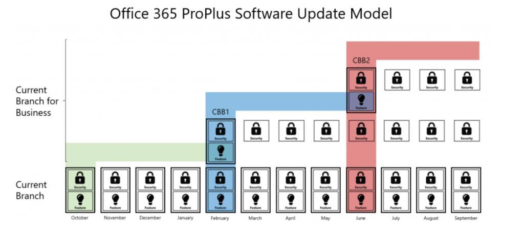 Le calendrier des mises à jour pour les utilisateurs d'Office 365 ProPlus.