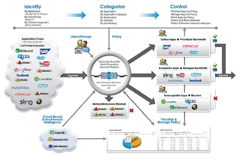 Analyse du contenu des paquets réseau