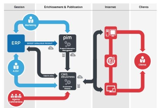 E-Business Suite-Prodware -Schéma