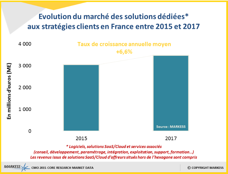 etudemarkessstrategiesclients