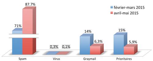 Vade Retro, statistiques du 1er février 2015 au 31 mai 2015.