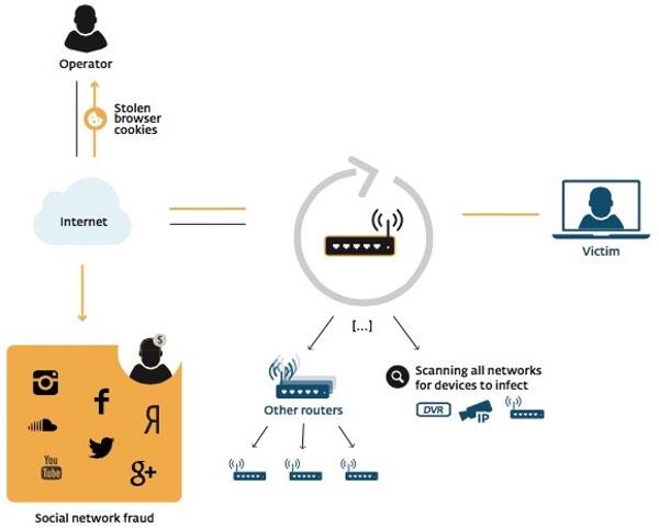 Le mode opératoire de Moose, vers qui infecte les routeur Linux