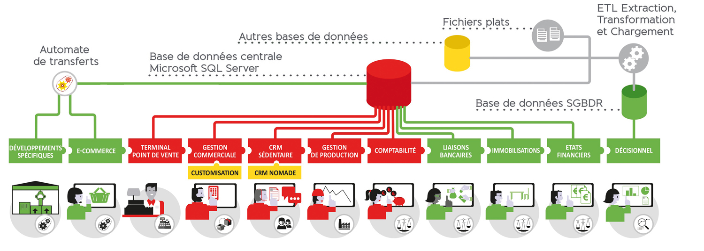 La brique logicielle « Automate de transferts » de WaveSoft assure les traitements automatisés des flux de données, en entrée ou en sortie, avec toutes les règles de gestion. Par exemple, l'intégration d'une commande d'un site Internet ou provenant d'une saisie d'une commande par un commercial.