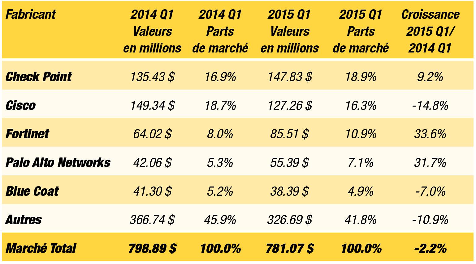 Les 5 meilleurs vendeurs sur le marché européen des appliances de sécurité au premier trimestre 2015 (Quarter 1) vis-à-vis du marché 2014.