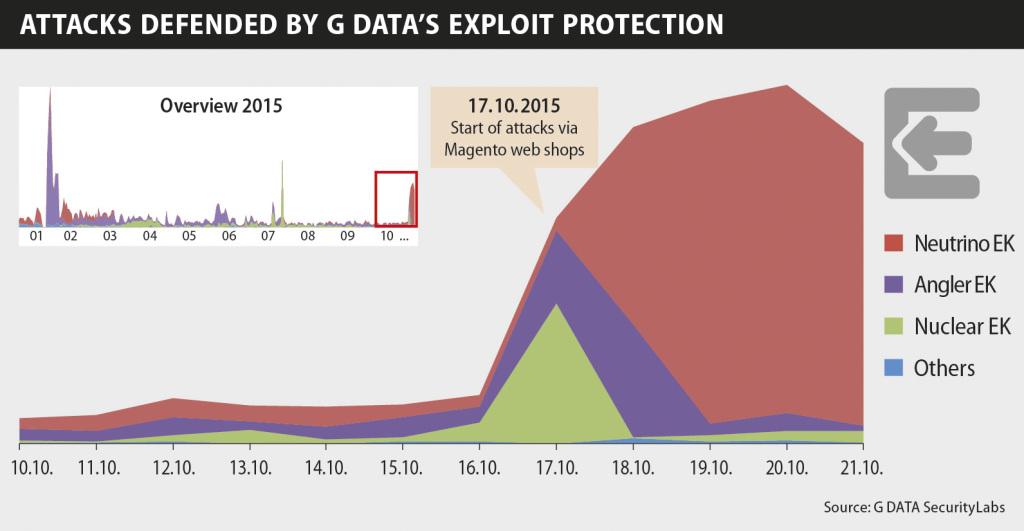 Attaques exploits kits sur Magento