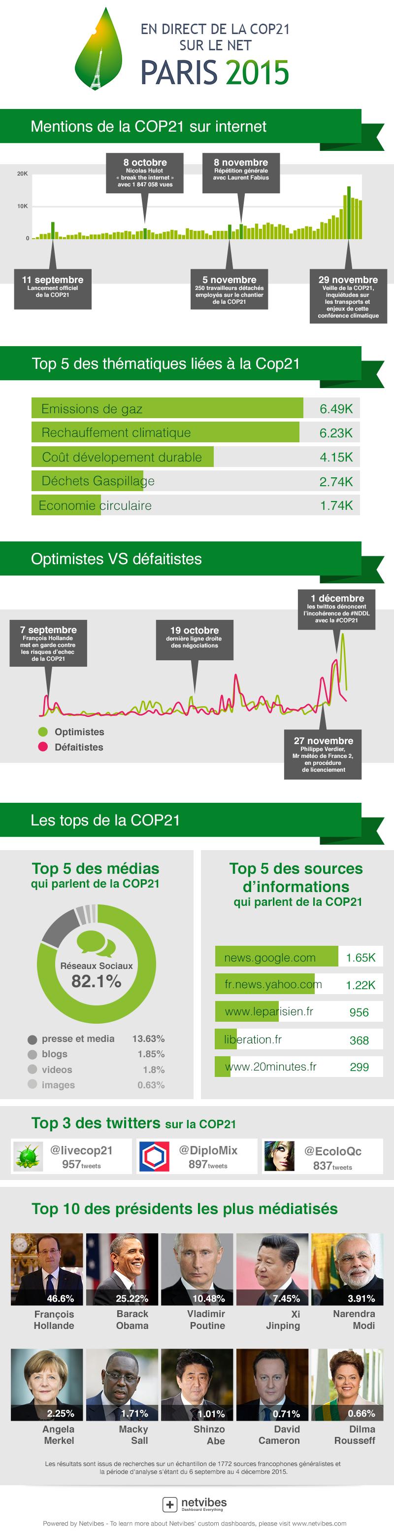 infographie-cop21-800px (1) (3)