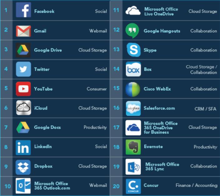 Les applications Cloud les plus utilisées par les entreprises