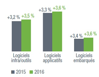 Syntec-chiffres 2015-Logiciels