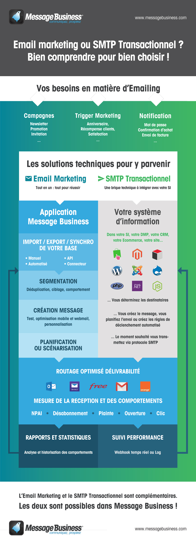 Transactionnel-ou-Email-Marketing-Bien-Choisir