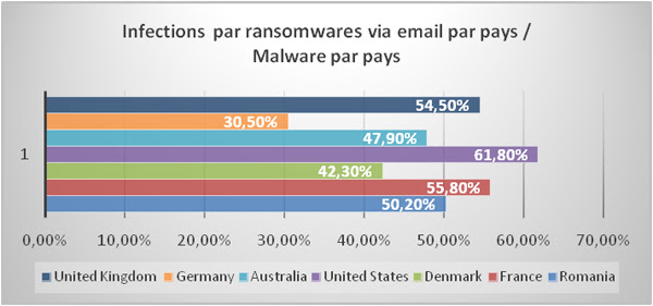 Nombre d'emails malveillants avec ransomwares
