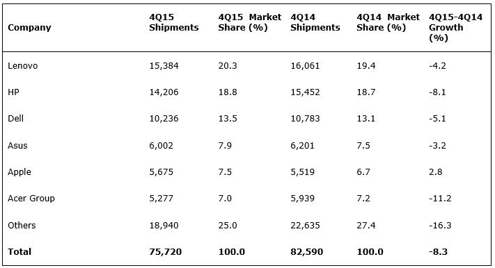 Les ventes mondiales de PC au quatrième trimestre 2015