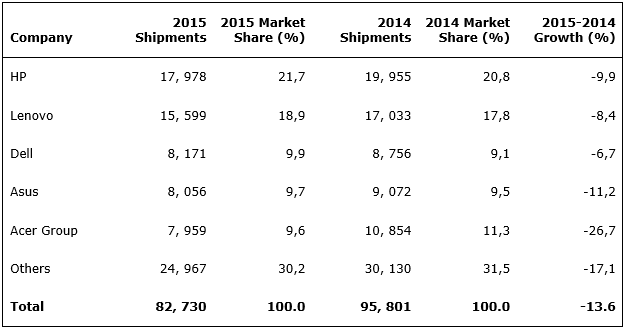 Les ventes de PC en zone EMEA ont baissé de 13,6 % sur l'année 2015