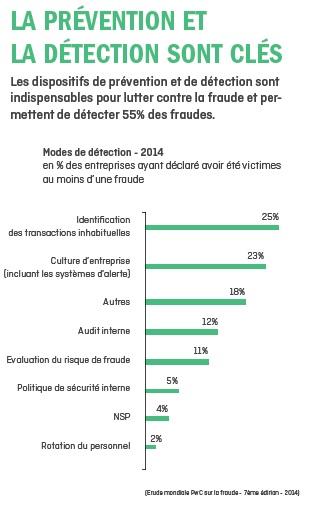 ileven-Livre blanc-Prévention fraude