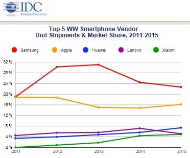 IDC-Smarphones-Evolution des parts de marché