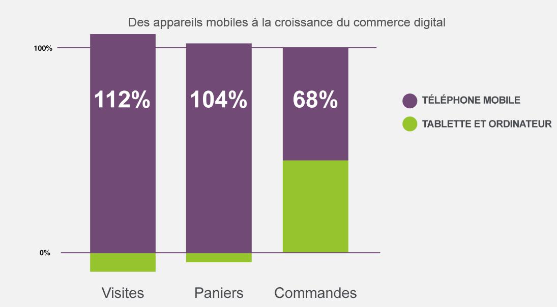 Une croissance importante de 112% et de 104 % enregistrée sur les téléphones mobiles implique une baisse du trafic et du montant moyen du panier sur les autres appareils