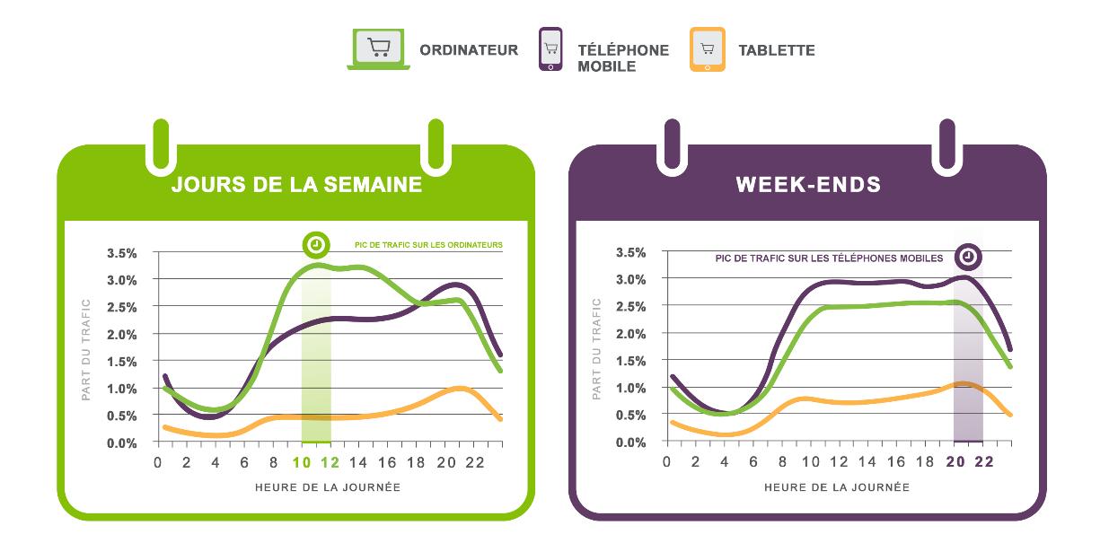 Alors que le mobile est gagnant le week-end, les ordinateurs restent le support privilégié le reste de la semaine.