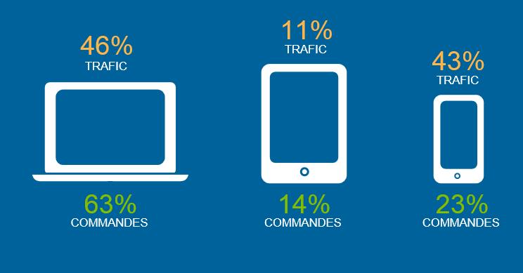 Sur les tablettes, le rapport note une baisse de la part du trafic (- 19 %) et des commandes, respectivement de -19% et de -10%. Pendant ce temps, les téléphones mobiles continuent de progresser, avec une part de trafic en hausse de 30 % et une part de commandes en hausse de 50 % d'une année sur l'autre.