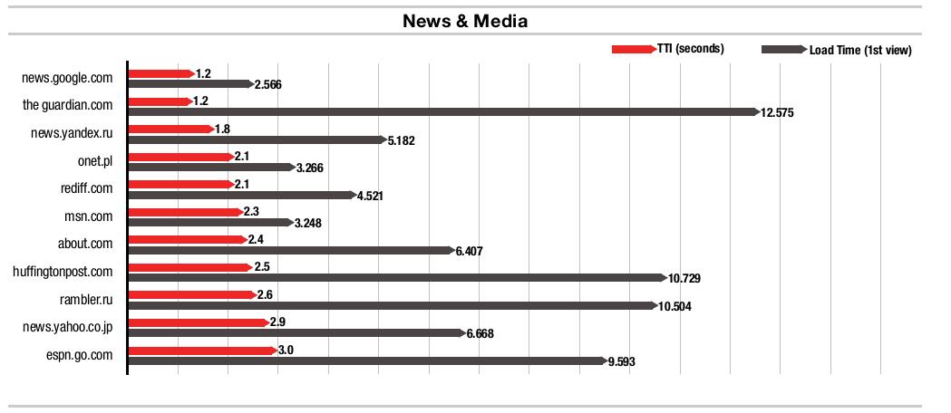 sites médias