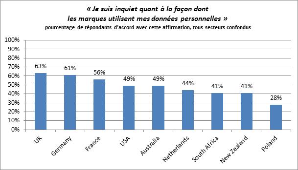 Le Royaume-Uni, l'Allemagne et la France sont les trois marchés les plus sceptiques.