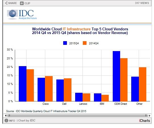 Cloud- Q4 2015-2014 - Source IDC